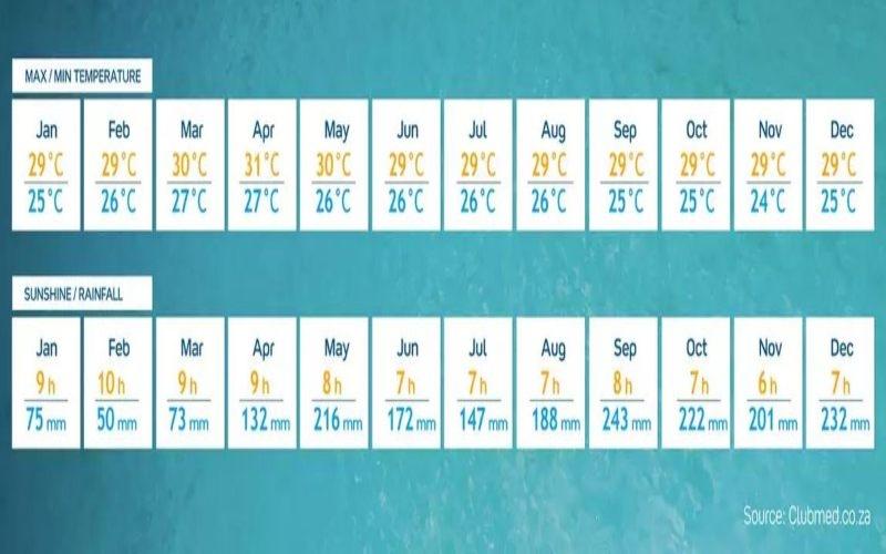 vremenska prognoza Maldivi
